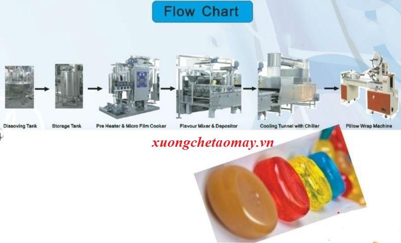 máy sản xuất kẹo cứng